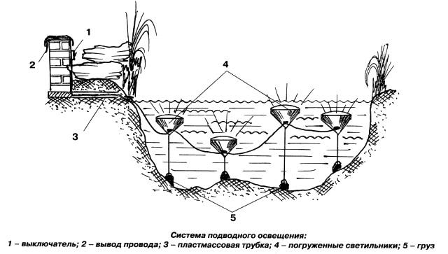 Осветительное оборудование для водоема