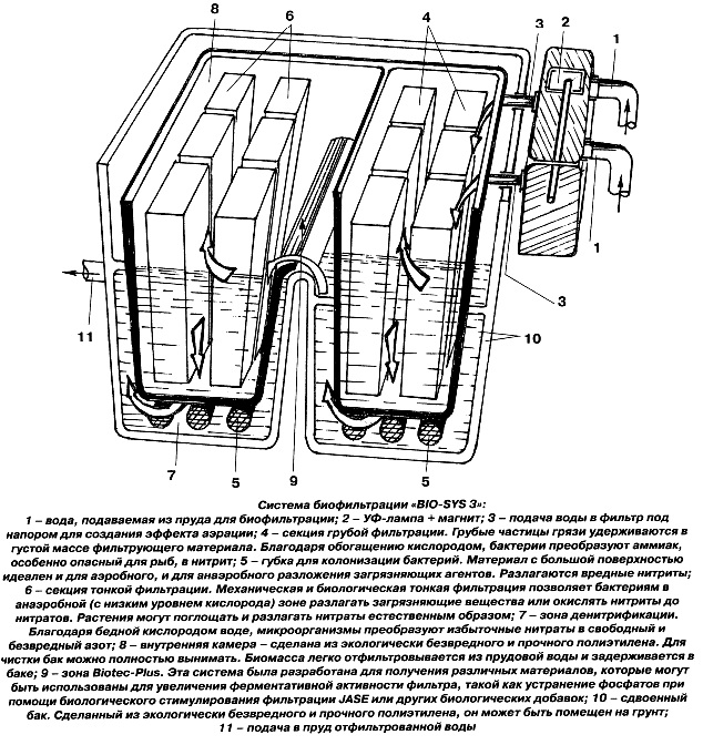 Система биофильтрации BIO-SYS 3