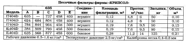 Песочные фильтры фирмы КРИПСОЛ