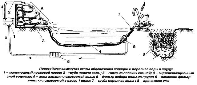Системы наполнения и переnива воды