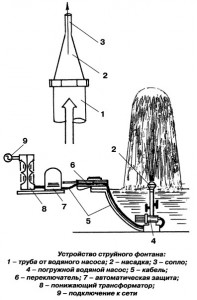 Устройство струйного фонтана