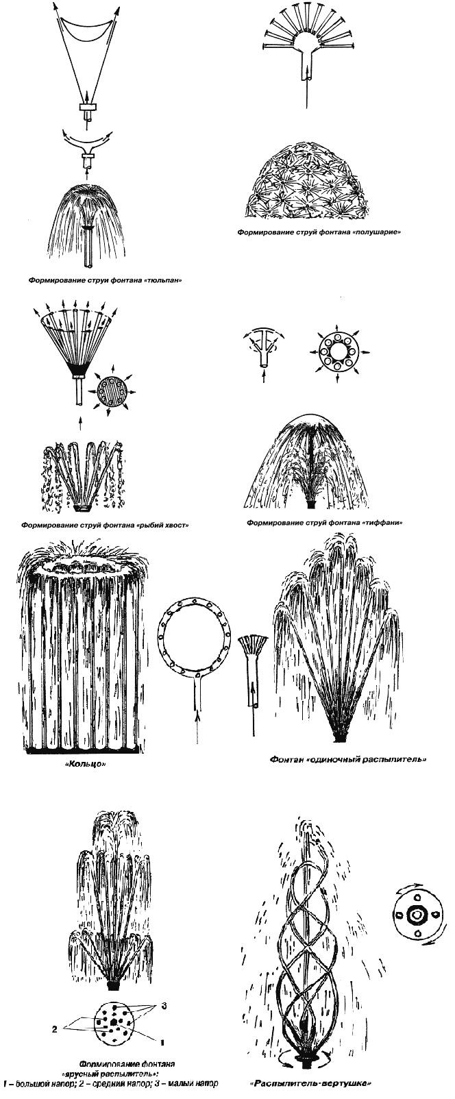Виды распылителей фонтанов