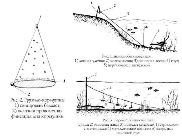 Традиции и универсальность при ловле угря