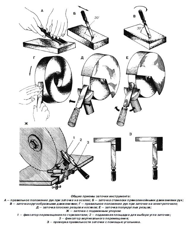 Общие приемы заточки инструмента