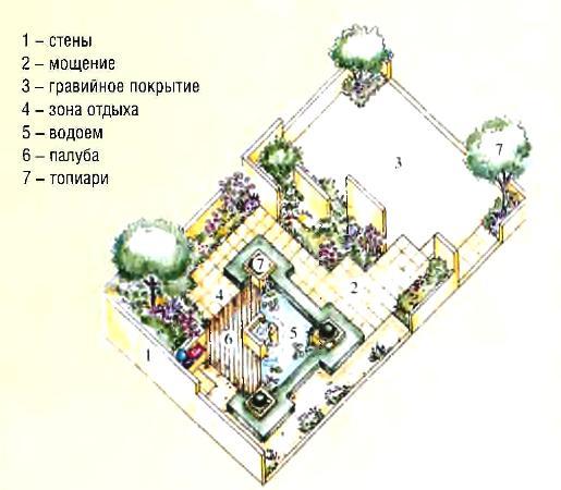 Проект сада «Только для двоих»