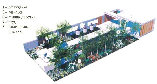 Проект сада «Садовый модернизм»
