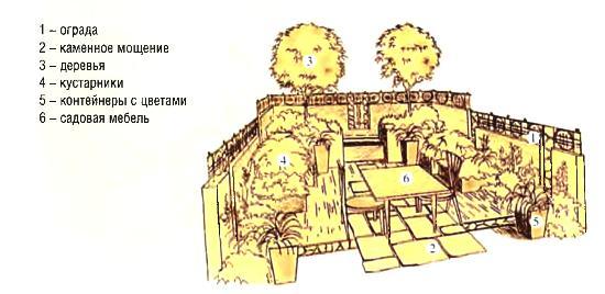 Проект сада «Московский городской»