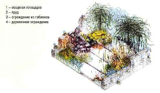 Проект сада «Тайный уголок природы»