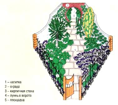 Проект сада «Лунные  ворота»