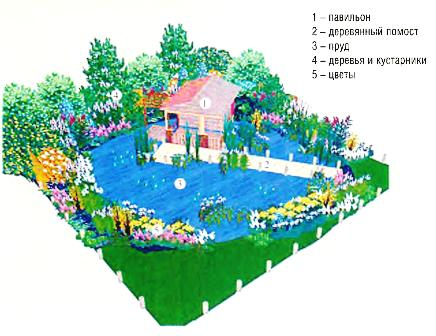Проект сада «Домик на воде»