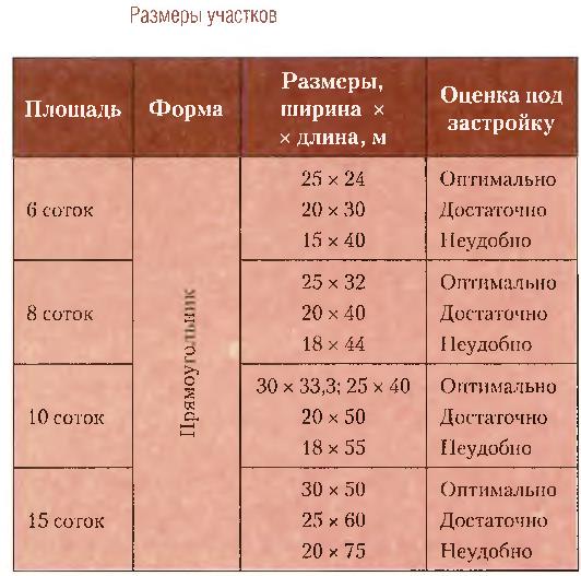 Размеры участков