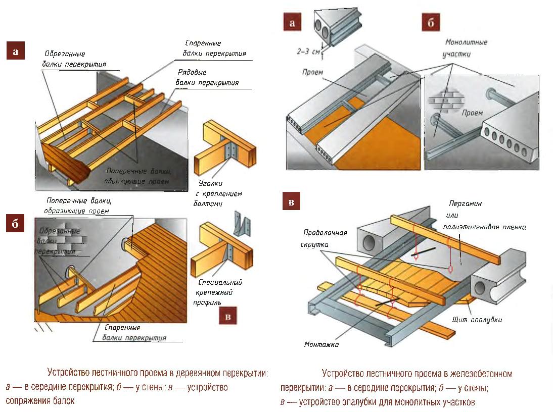 Как сделать в деревянном перекрытии проем для  328