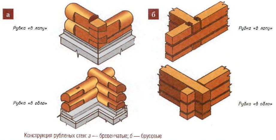 Конструкция рубленых стен
