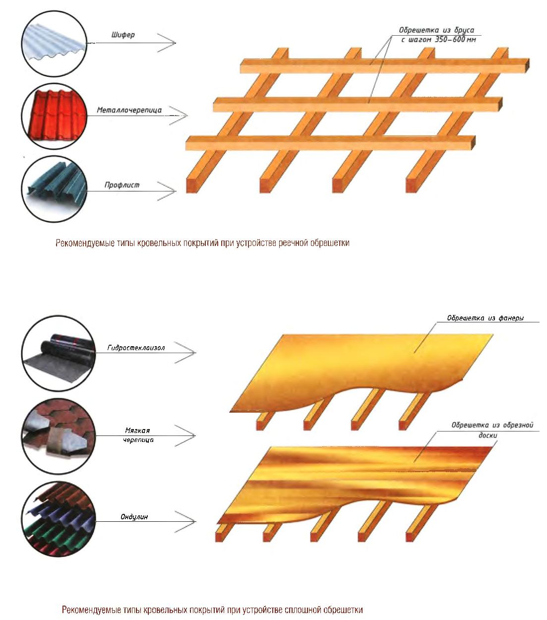Типы кровельных покрытий