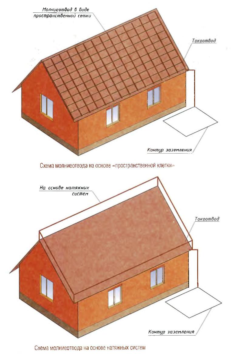 Схема молниеотвода