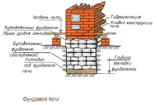 Фундамент печи
