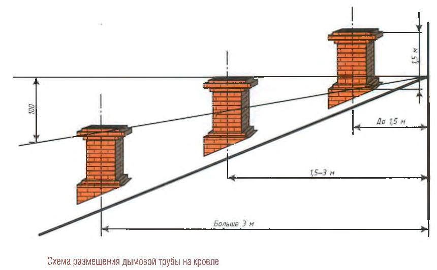 Схема размещения трубы