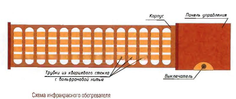 Схема инфракрасного обогревателя