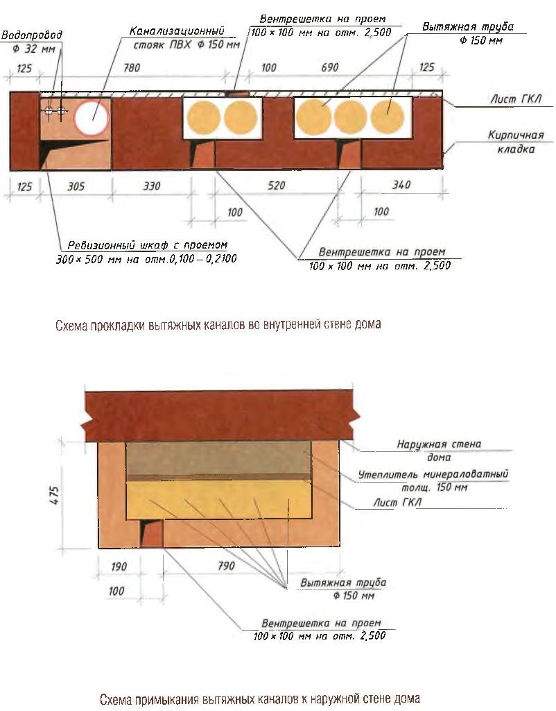 При проектировании вентиляции индивидуальных жилых домов необходимо правильно разместить вытяжные каналы и...