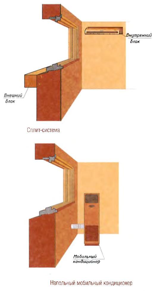 Сплит-система