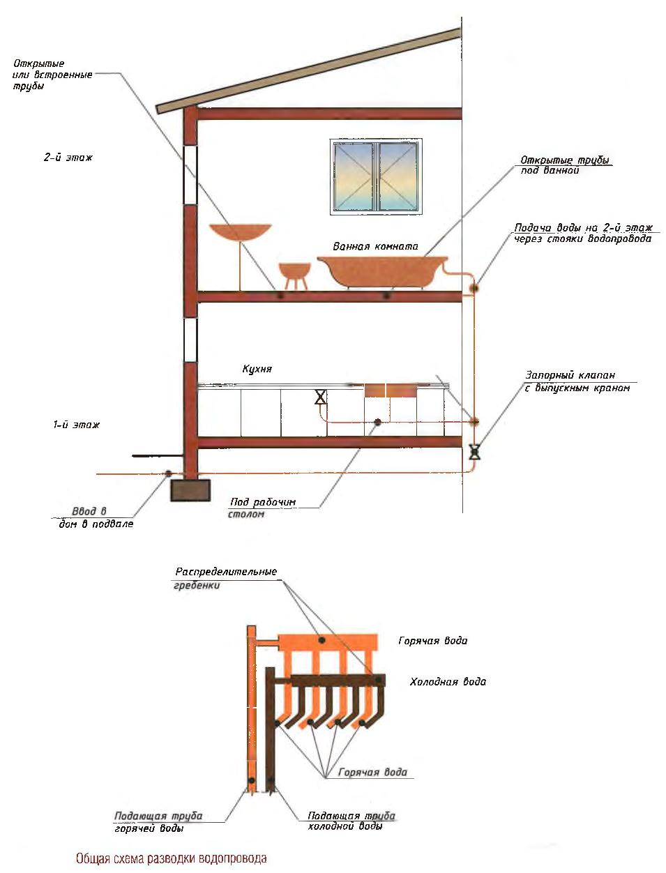 Общая схема разводки водопровода