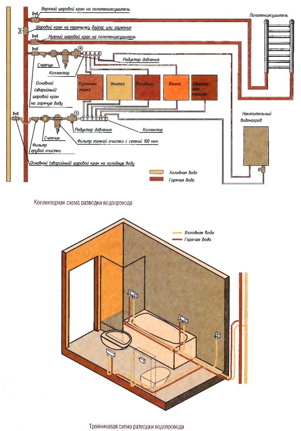 Тройниковая схема разводки водопровода