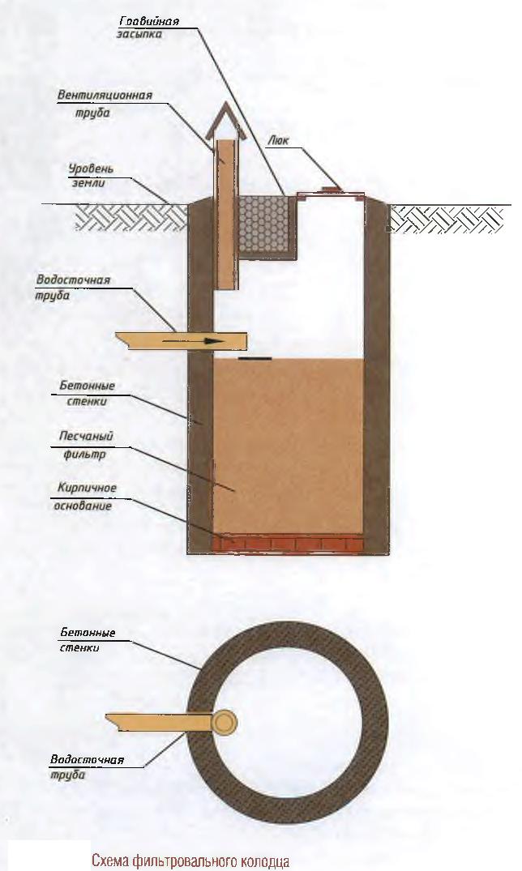 Схема фильтровального колодца