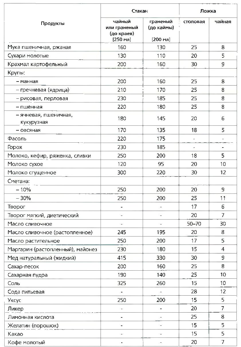 Таблица мер продуктов (г, мл)